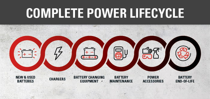 Battery Lifecycle